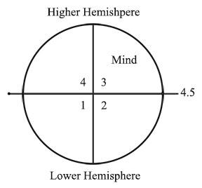 Higher-Lower Hemisphere
