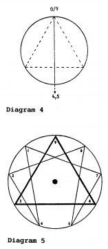 Trinity-0-9-4.5-Point-Enneagram-Patrizia Norelli-Bachelet (Thea),