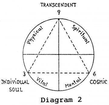 Trinity-Transcendent, Cosmic, Individual - and four quadrants - Physical, Vital, Mental and Spiritual