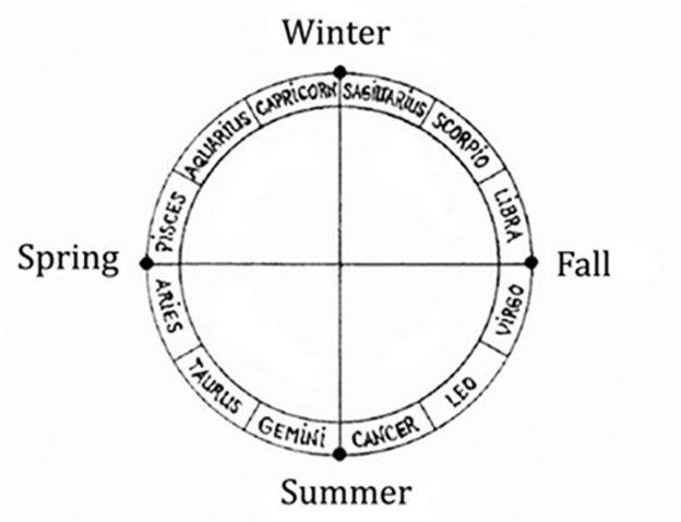 Zodiac-Seasons