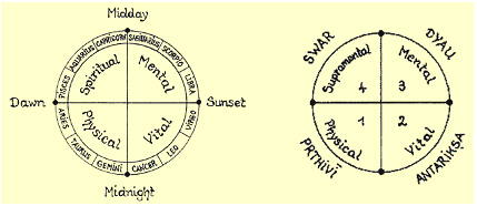 The tropical zodiac & the same Vedic One Circle divided into four quarters