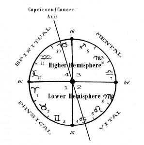 Zodiac, Twashtri's Bowl, Caste System