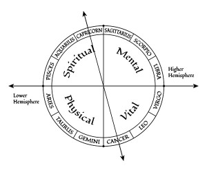 zodiac-four-quarters-cancap-axis